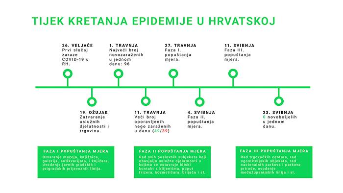 Go2Digital Tijek kretanja epidemije u Hrvatskoj